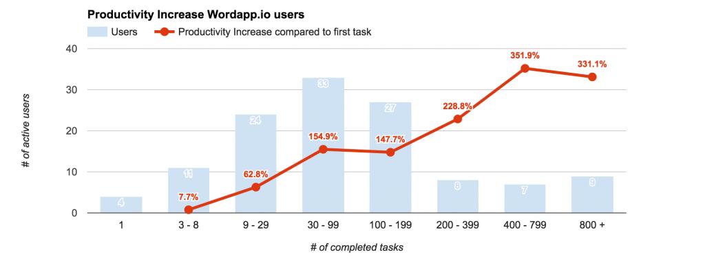 Productivity increase users wordapp.io June 8th