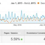 Google Analytics overview Blockbuster