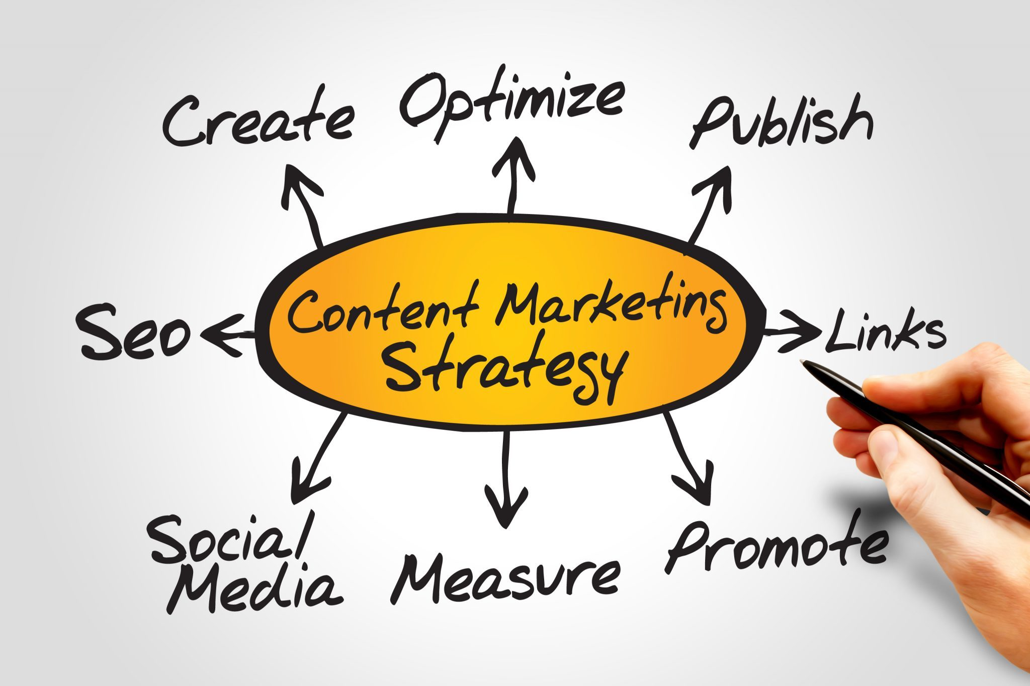 Content marketing and SEO work in harmony for your business