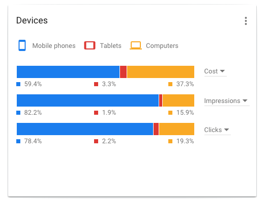 Healthcare marketing on mobile versus desktop